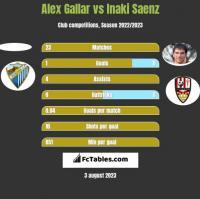 Alex Gallar vs Inaki Saenz h2h player stats