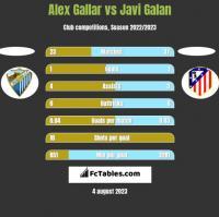 Alex Gallar vs Javi Galan h2h player stats