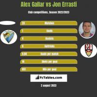 Alex Gallar vs Jon Errasti h2h player stats
