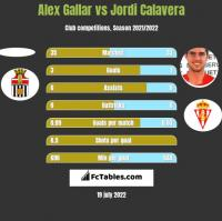 Alex Gallar vs Jordi Calavera h2h player stats