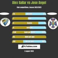 Alex Gallar vs Jose Angel h2h player stats