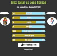 Alex Gallar vs Jose Corpas h2h player stats