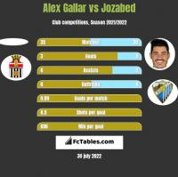 Alex Gallar vs Jozabed h2h player stats