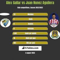 Alex Gallar vs Juan Nunez Aguilera h2h player stats
