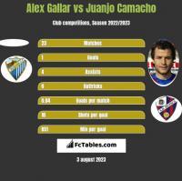 Alex Gallar vs Juanjo Camacho h2h player stats