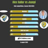 Alex Gallar vs Juanpi h2h player stats