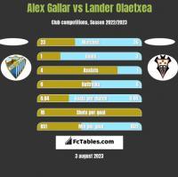 Alex Gallar vs Lander Olaetxea h2h player stats