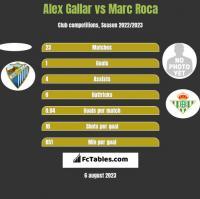 Alex Gallar vs Marc Roca h2h player stats