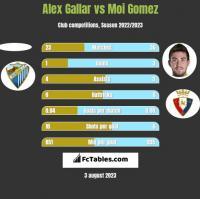 Alex Gallar vs Moi Gomez h2h player stats