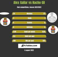 Alex Gallar vs Nacho Gil h2h player stats