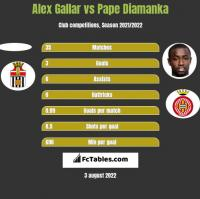 Alex Gallar vs Pape Diamanka h2h player stats