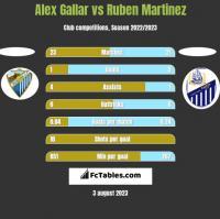 Alex Gallar vs Ruben Martinez h2h player stats