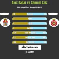 Alex Gallar vs Samuel Saiz h2h player stats