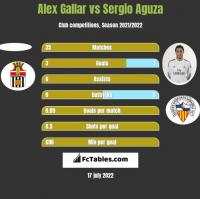 Alex Gallar vs Sergio Aguza h2h player stats