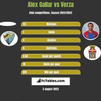 Alex Gallar vs Verza h2h player stats