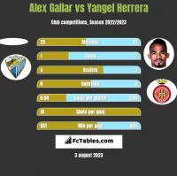 Alex Gallar vs Yangel Herrera h2h player stats