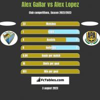 Alex Gallar vs Alex Lopez h2h player stats