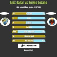 Alex Gallar vs Sergio Lozano h2h player stats