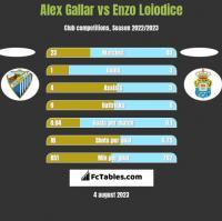 Alex Gallar vs Enzo Loiodice h2h player stats