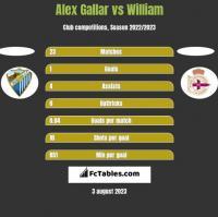 Alex Gallar vs William h2h player stats