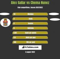 Alex Gallar vs Chema Nunez h2h player stats