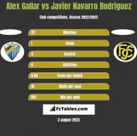 Alex Gallar vs Javier Navarro Rodriguez h2h player stats