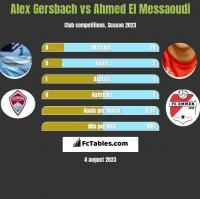 Alex Gersbach vs Ahmed El Messaoudi h2h player stats