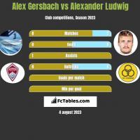 Alex Gersbach vs Alexander Ludwig h2h player stats