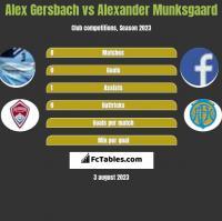 Alex Gersbach vs Alexander Munksgaard h2h player stats