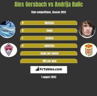Alex Gersbach vs Andrija Balic h2h player stats