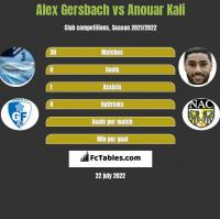 Alex Gersbach vs Anouar Kali h2h player stats