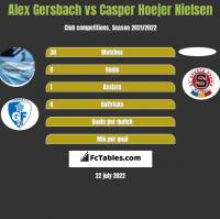 Alex Gersbach vs Casper Hoejer Nielsen h2h player stats
