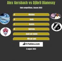 Alex Gersbach vs Djibril Dianessy h2h player stats