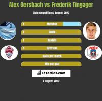 Alex Gersbach vs Frederik Tingager h2h player stats