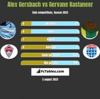 Alex Gersbach vs Gervane Kastaneer h2h player stats