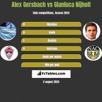 Alex Gersbach vs Gianluca Nijholt h2h player stats