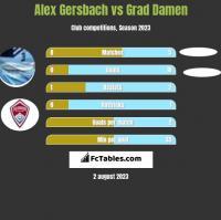 Alex Gersbach vs Grad Damen h2h player stats