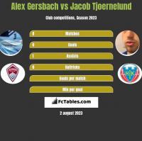 Alex Gersbach vs Jacob Tjoernelund h2h player stats