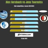 Alex Gersbach vs Jens Toornstra h2h player stats