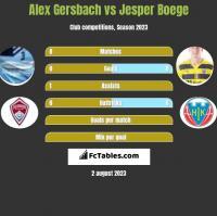 Alex Gersbach vs Jesper Boege h2h player stats