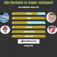 Alex Gersbach vs Jesper Juelsgaard h2h player stats