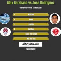 Alex Gersbach vs Jose Rodriguez h2h player stats