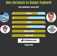Alex Gersbach vs Kasper Enghardt h2h player stats