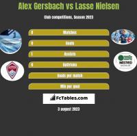 Alex Gersbach vs Lasse Nielsen h2h player stats