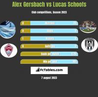 Alex Gersbach vs Lucas Schoofs h2h player stats