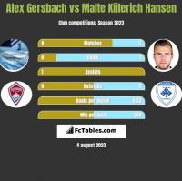 Alex Gersbach vs Malte Kiilerich Hansen h2h player stats