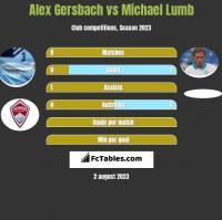 Alex Gersbach vs Michael Lumb h2h player stats