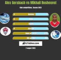 Alex Gersbach vs Mikhail Rosheuvel h2h player stats