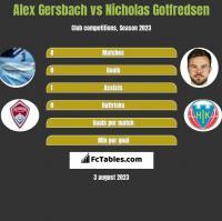 Alex Gersbach vs Nicholas Gotfredsen h2h player stats