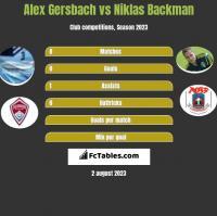 Alex Gersbach vs Niklas Backman h2h player stats